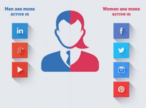 social-media-marketing-gender-split
